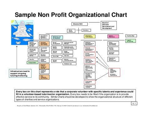 non profit charter template non profit organization structure pictures to pin on