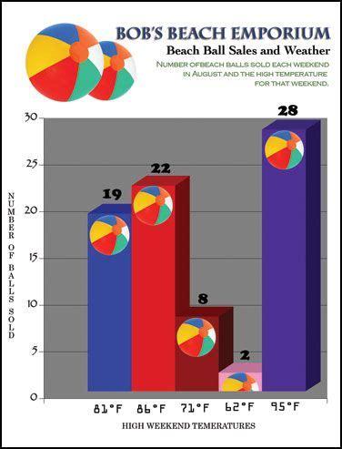 bad graphs exles bad chart exle statistics bad graphs