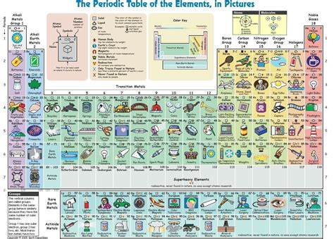 Periodic Table Pictures by Periodic Table Of Elements In Pictures
