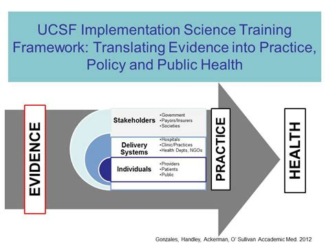 dissemination and implementation research in health translating science to practice books adapting ucsf implementation science curriculum to meet