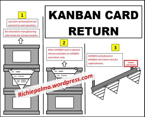 kanban replenishment card template triangle kanban system card triggered replenishment