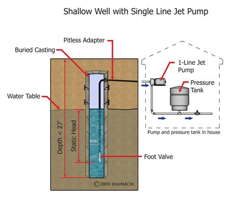 shallow well piping diagram wiring diagrams wiring