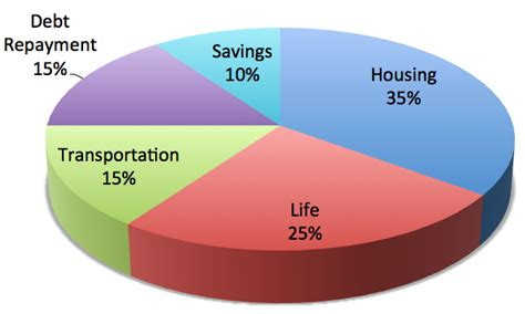 what percent of of your income should be spent on rent
