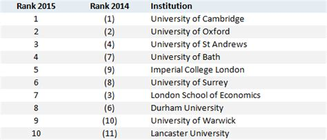 Mba League Tables 2015 Uk by The Guardian 2015 League Table For Uk Study