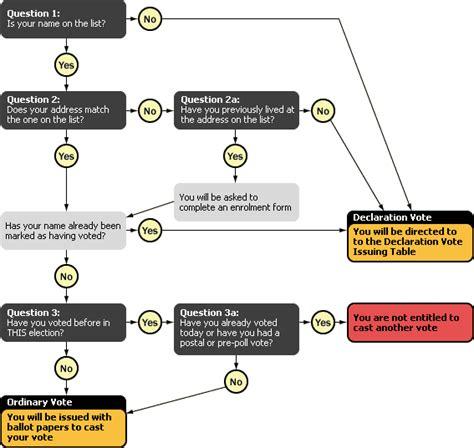 electoral college process flowchart elect college process flowchart create a flowchart