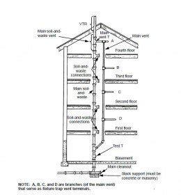 Venting your plumbing   Dengarden
