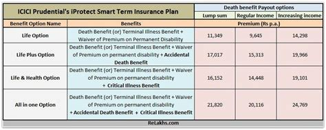 term insurance tables icici s iprotect smart term plan features benefits review
