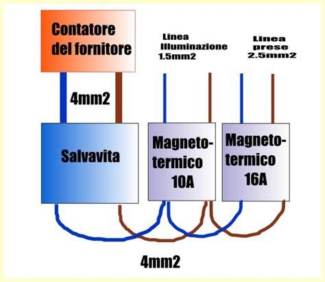 schema elettrico centralino appartamento come collegare un quadro elettrico oldwildweb casa