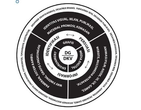 lowongan desain komunikasi visual kus politeknik nsc surabaya kerja dulu baru kuliah