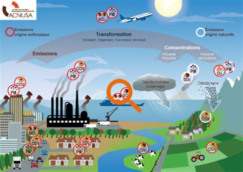 Mesure De Pollution De L Air 4062 by Pollution Trafic A 233 Rien Pollution Atmosph 233 Rique Et