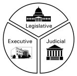 separation of powers the constitution