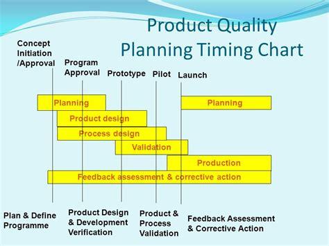 product layout graph automotive core tools spc msa fmea apqp control plan