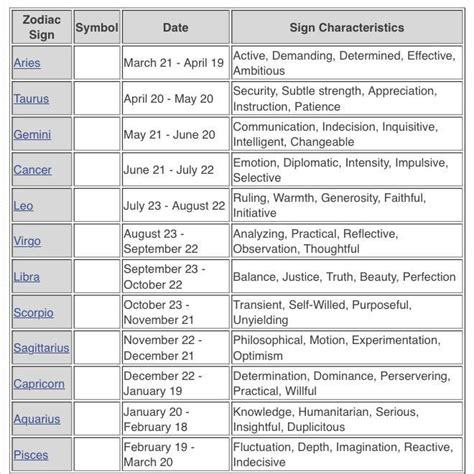 dates zodiac signs and symbols image gallery horoscope dates and meanings