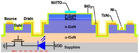 light emitting diode gan osa monolithic integration of gan based light emitting diodes and metal oxide semiconductor
