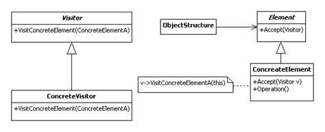 visitor pattern iterator behavior of java pattern uml mode