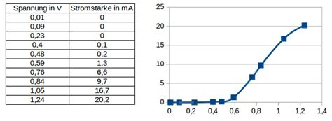 led diode spannung 1314 unterricht physik 9d halbleiter