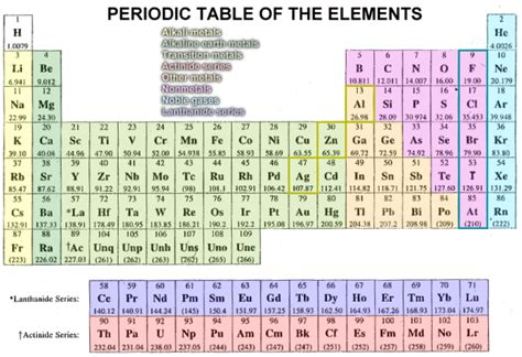 Most Of The Elements In The Periodic Table Are by 404 Not Found