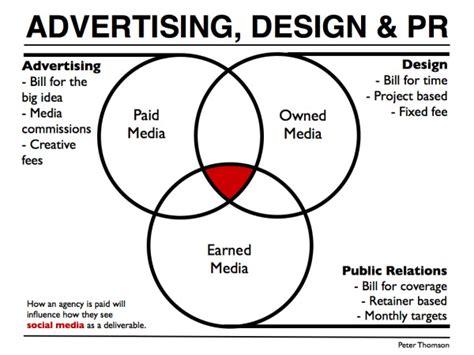 ad layout meaning social media pr vs advertising vs design peter j thomson