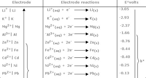 Standard Electrode Potential Table by Chem Guide Eletrochemical Series And Its Use To Predict