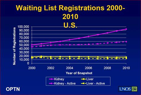 how long is the waiting list for section 8 the truth about the us transplant wait list living donor 101