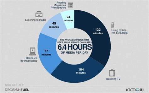 mobile day mobile media consumption presentation philippines