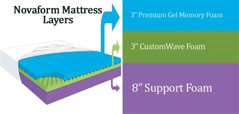Novaform 3 Comfort Memory Foam Mattress Topper Reviews by Novaform Memory Foam Mattress Novaform Serafina
