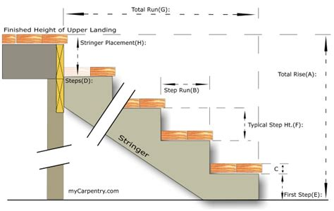 stair design calculator mycarpentry blog