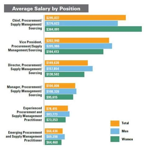 Mba Six Sigma Salary by Global Supply Chain Management Salary Best Chain 2018