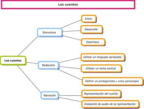 Modelo Curriculum Teatral Literatura Exp Escrita P 225 De 5 186 A De Primaria C P Luis Gil