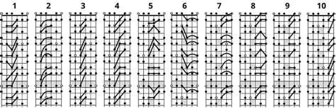 basic pattern in spanish guitar guitar chords scales guitar chords guitar