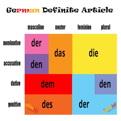der die das büro german definite articles der die and das with