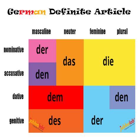 Der Die Das Büro by German Definite Articles Der Die And Das With