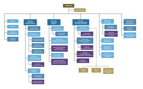 estructura banco internacional de comercio s a - Organigrama De Un Banco