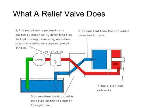 What A Relief by Ape Basic Hydraulics