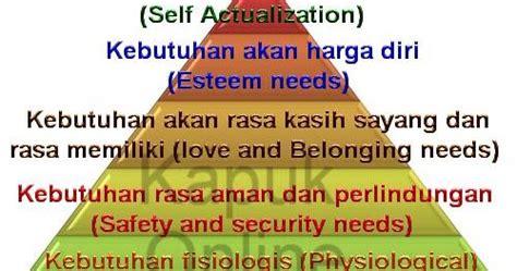 Kebutuhan Dasar Manusia memahami kebutuhan dasar manusia