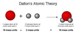 Atomic theory diagram what is john x3cb x3edalton x26 39 s atomic