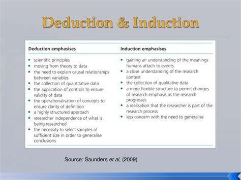 define induction theory introduction to business research methods