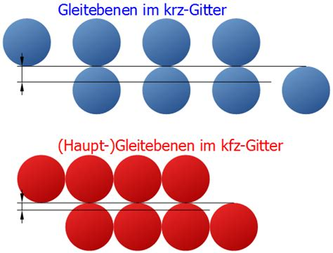 kfz gitter kubisch fl 228 chenzentriertes gitter maschinenbau physik