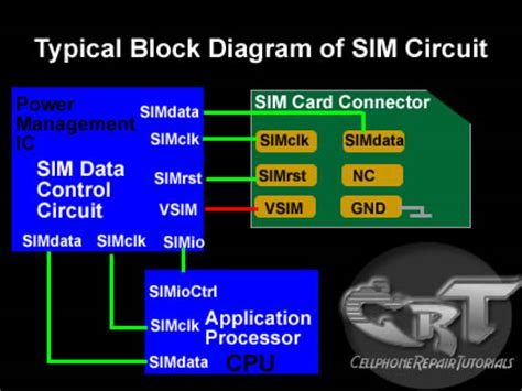 how to make a sim card work in another phone how do sim card works on mobile phones circuit free