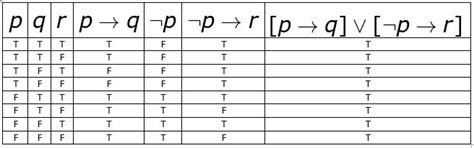 if p then q table propositional logic