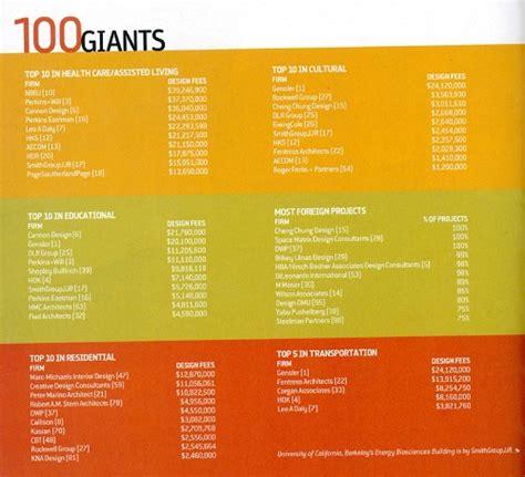 2015 top 100 giants rankings 63 interior design magazine top 100 2015 top 100