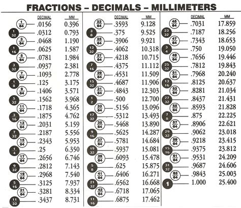 9 best images of fraction to decimal chart printable