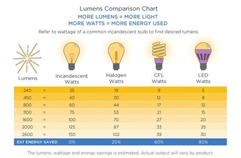 how many lumens for landscape lighting how many lumens is a 60 watt light five things to