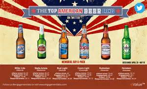 What Type Of Beer Is Coors Light Who Are The Top Beer Brands On Twitter America Here S