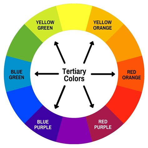 Tertiary Colors | color theory introduction to color theory and the color