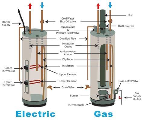 water heater parts diagram automotive parts diagram