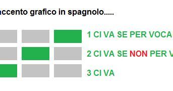 lettere accentate spagnolo gli accenti grafici in spagnolo
