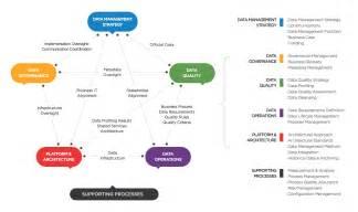 data management strategy template data management maturity cmmi institute