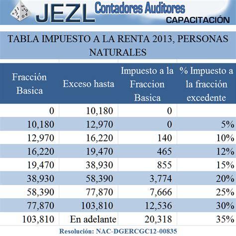 tabla calculo renta el salvador 2016 tabla de calculo de renta el salvador