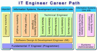 bright future    engineer career path